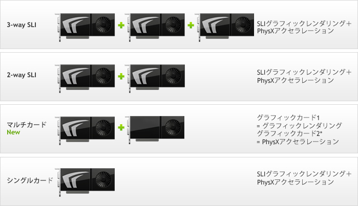 PhysXのためのNVIDIA GeForce構成